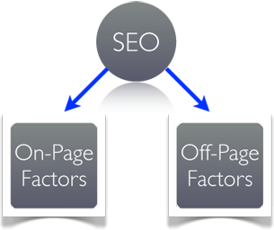 Off-Page-or-On-Page-SEO