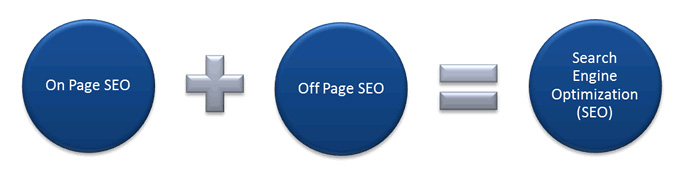 onPageSEO-offPageSEO